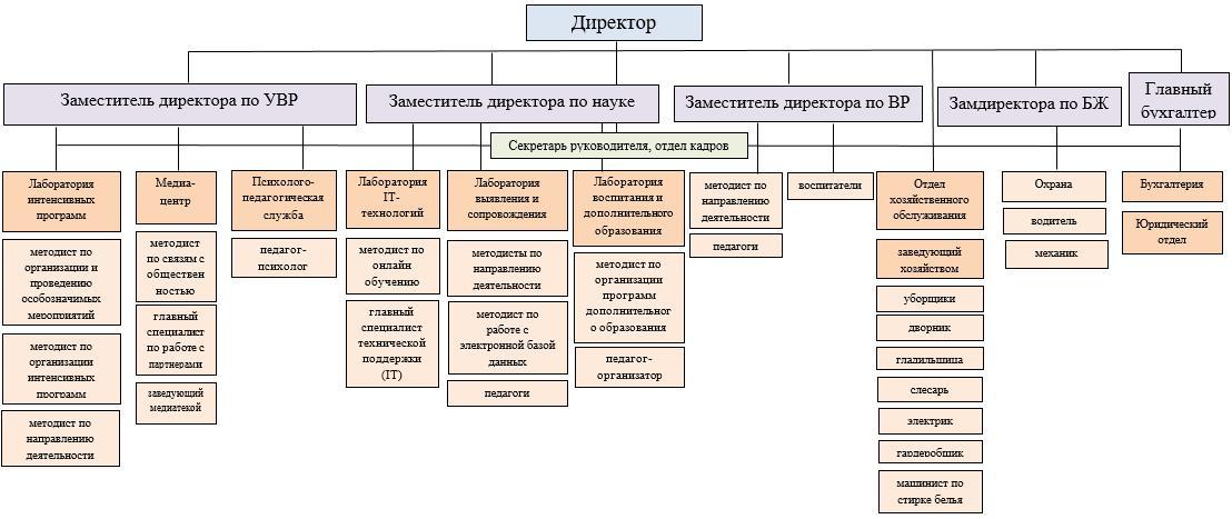 СтруктураОО-3.png